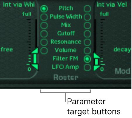 Figure. Modulation Router.