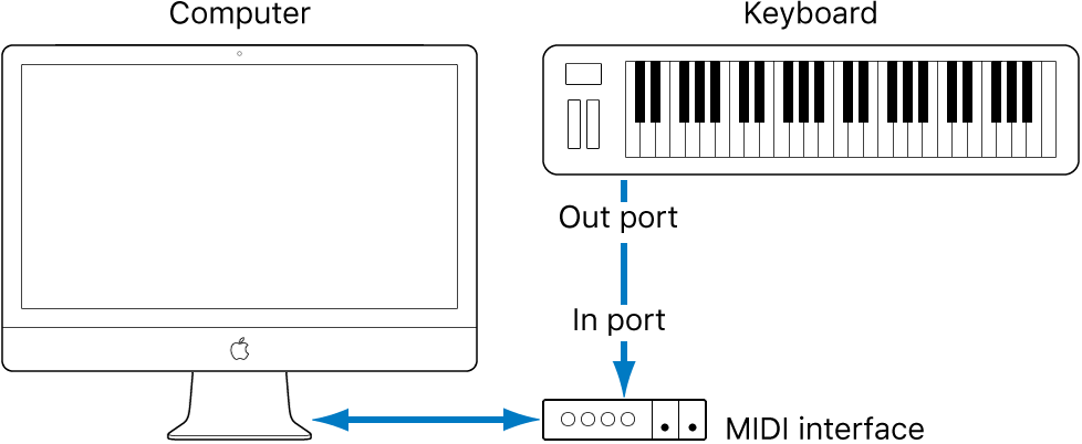 Figure. Illustration showing cabling between MIDI Out port of MIDI keyboard and MIDI In port of MIDI interface.