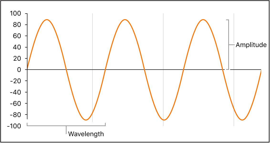 Figure. Waveform properties, showing wavelength and amplitude.