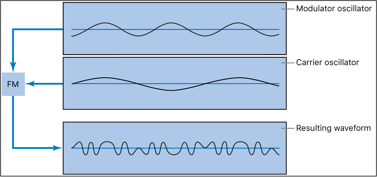 Figure. FM synthesis diagram showing the waveforms of the modulator and carrier oscillators and the resulting waveform of frequency modulation between the oscillators.
