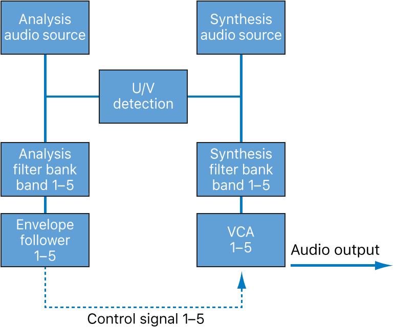 Figure. Vocoder signal flow block diagram.