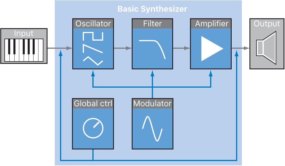 Figure. Basic subtractive synthesizer signal flow diagram.