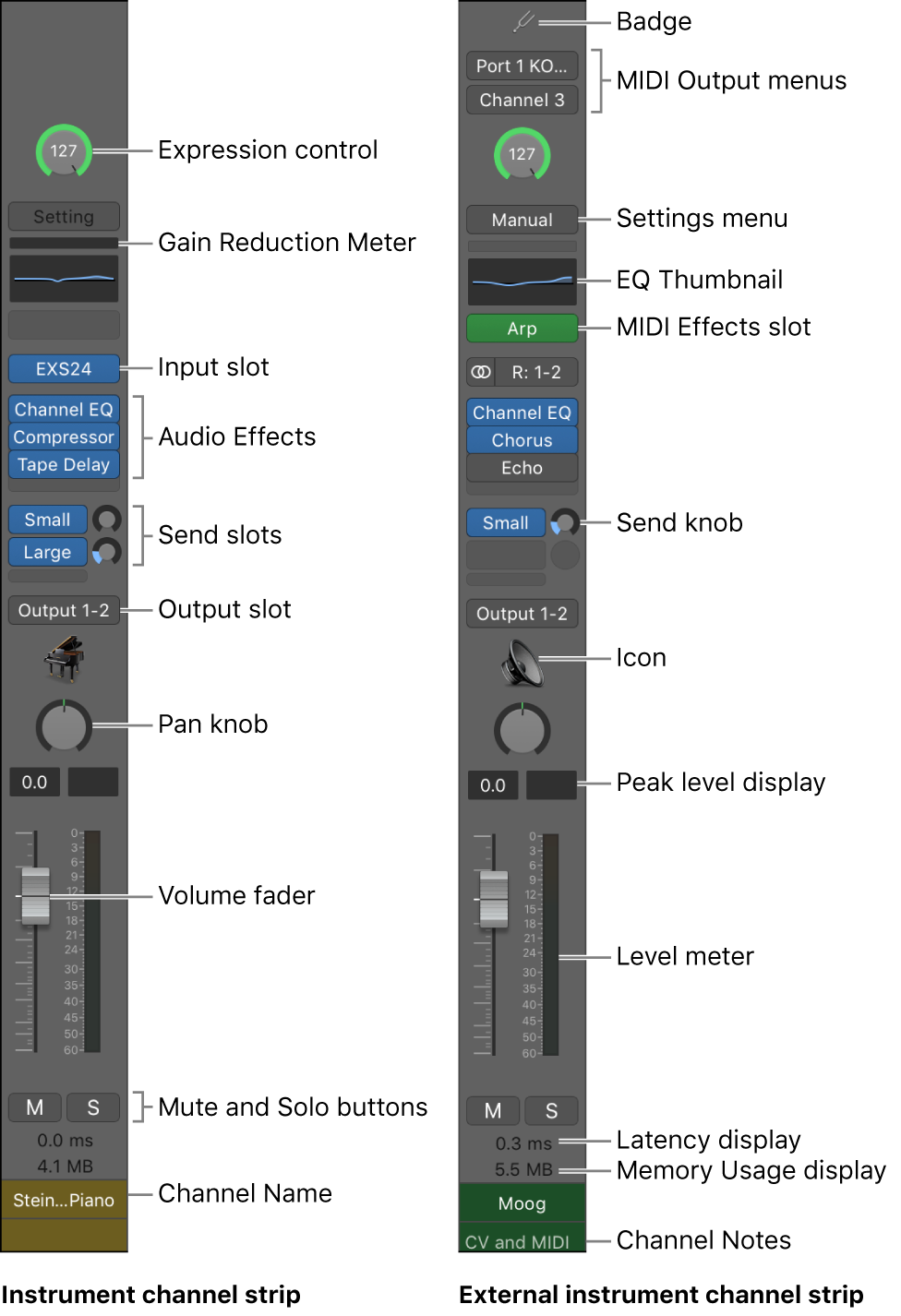 Figure. Features and controls of MainStage channel strips.