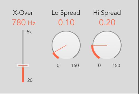 Figure. Spread parameters.