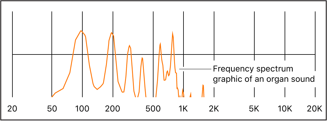 Figure. Frequency spectrum of organ sound.