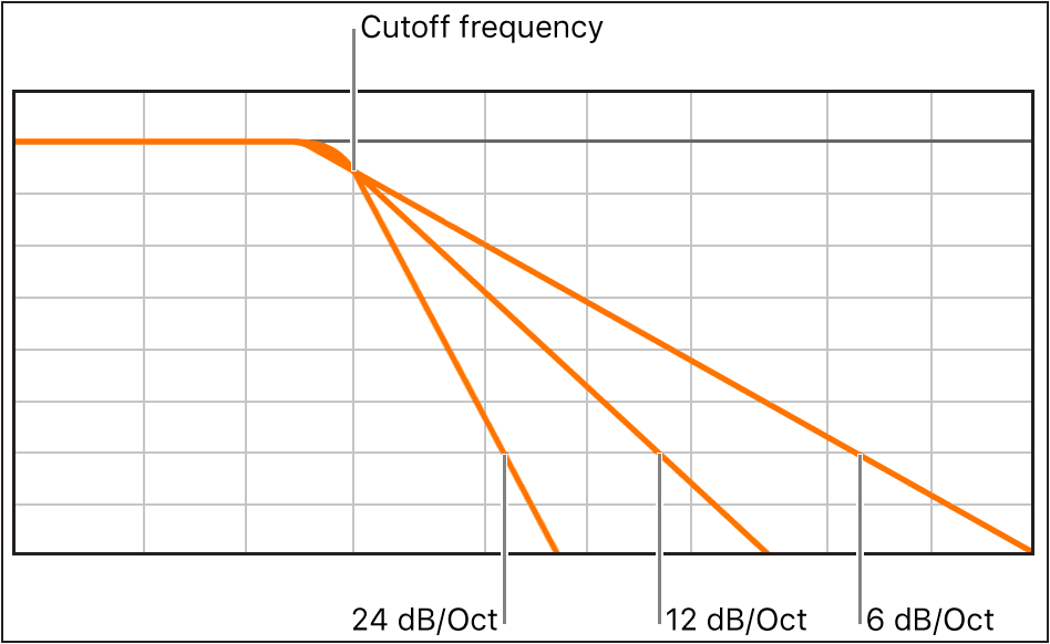 Figure. Diagram showing the impact of different filter slopes at 6, 12 and 24decibels per octave.