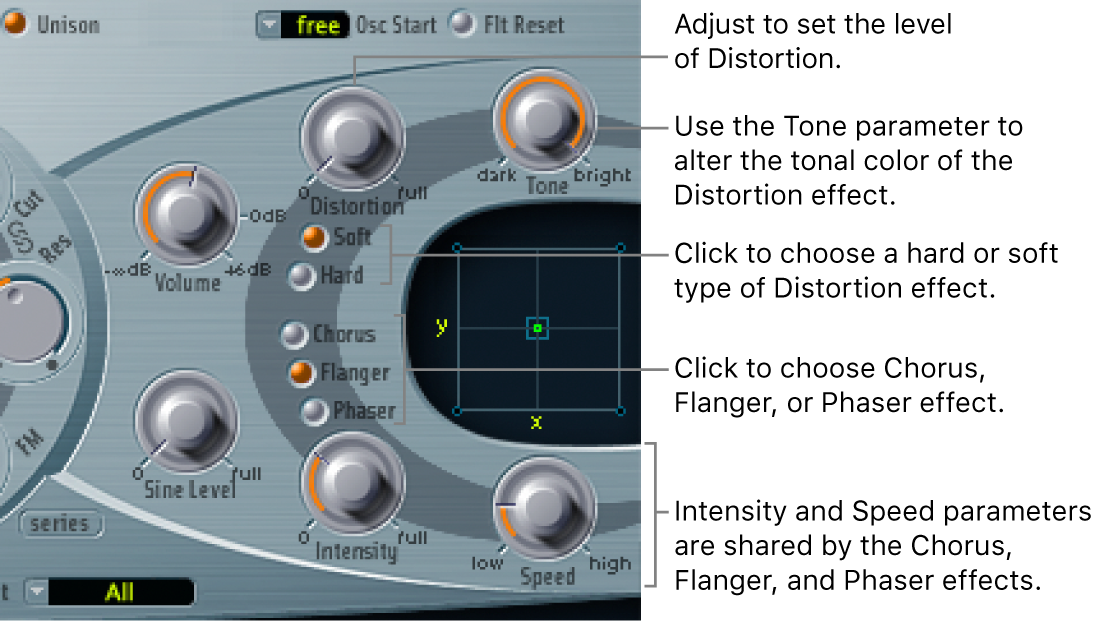 Figure. Effect Processing section, showing Distortion parameters, and the Intensity and Speed controls shared by the Chorus, Flanger and Phaser effects.