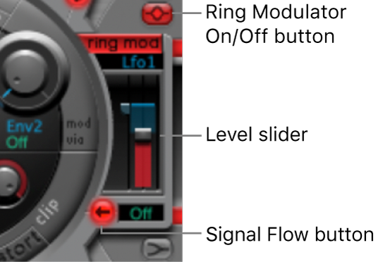 Figure. Ring Modulator.