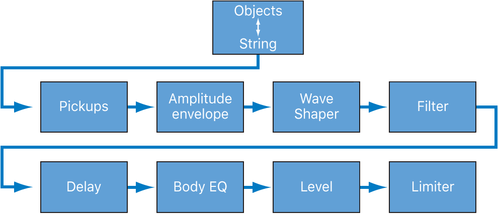 Figure. Diagram showing the signal flow of the core synthesis engine.