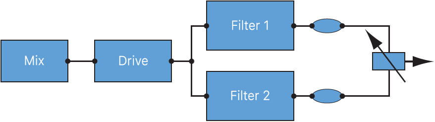 Figure. Filter Blend flowchart when in parallel configuration.