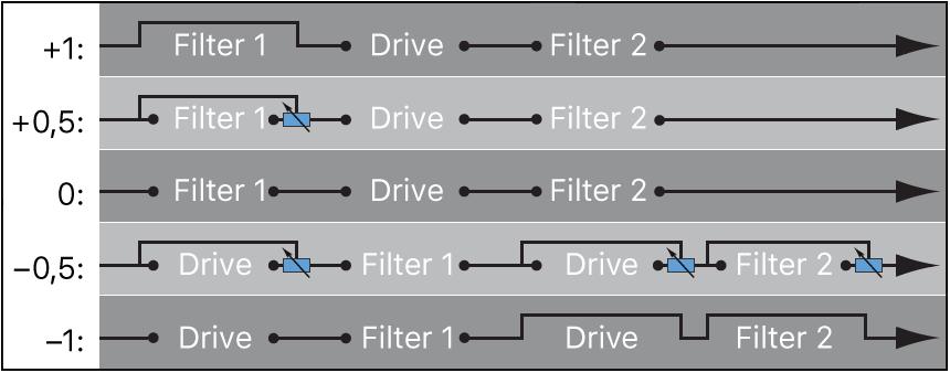 Figure. Filter Blend flowchart when in series configuration.