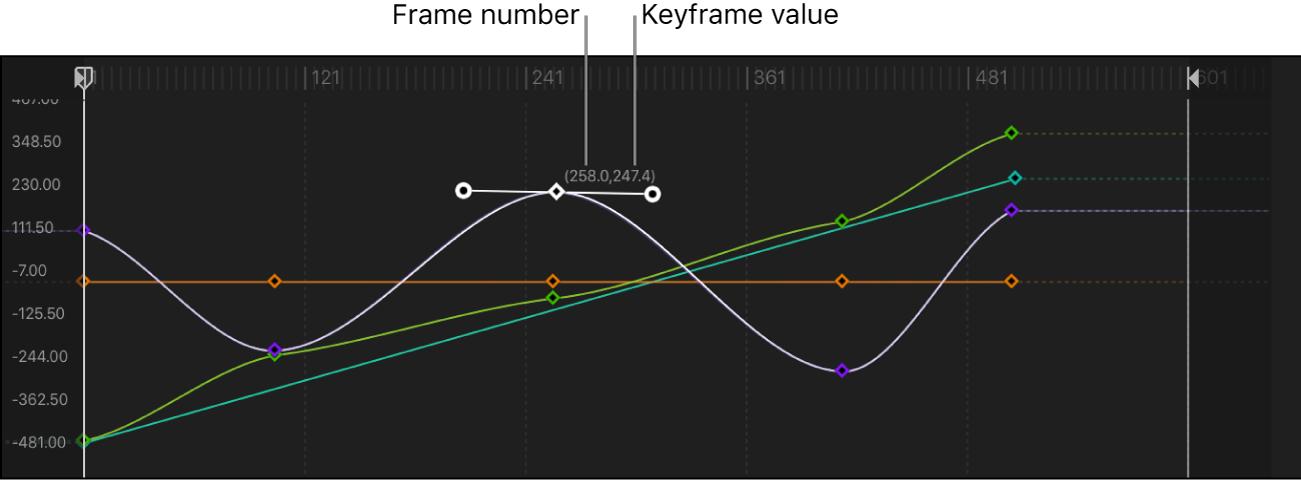 Keyframe-Editor mit einem Keyframe, der geändert wird
