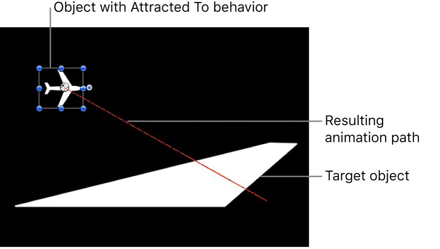 """Canvas mit dem Animationspfad, der vom Verhalten """"Anziehungskraft"""" erzeugt wird"""