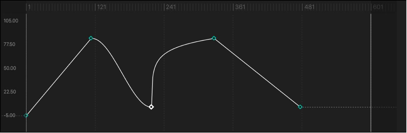 """Kurvensegment, für das als Interpolationsmethode """"Logarithmisch"""" festgelegt wurde"""