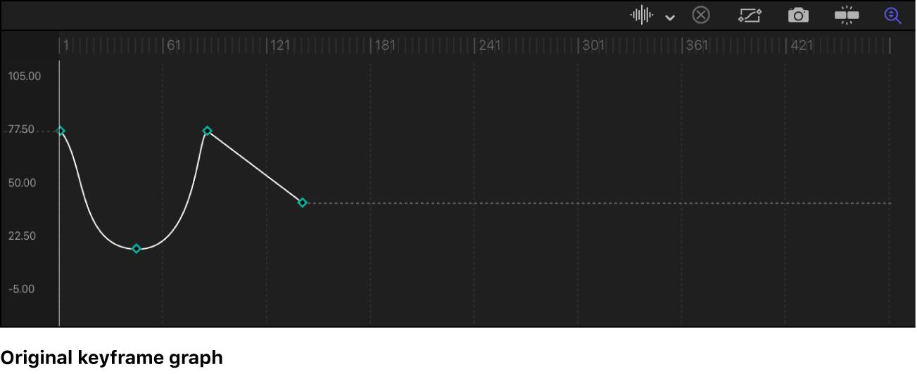 Keyframe-Editor mit einem Pfad vor der Extrapolation