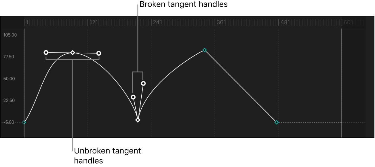 Kurve mit unterbrochenen und nicht unterbrochenen Tangentensegmenten für Keyframe-Punkte
