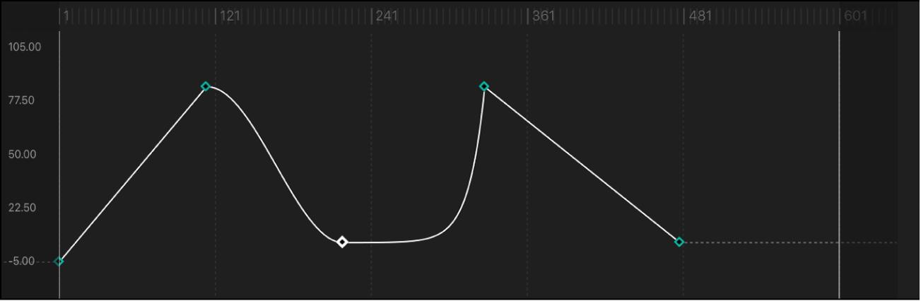 """Kurvensegment, für das als Interpolationsmethode """"Exponentiell"""" festgelegt wurde"""