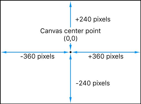 """Das Diagramm zeigt, dass das Koordinatensystem von Motion den Punkt """"0,0"""" in der Mitte des Canvas platziert"""