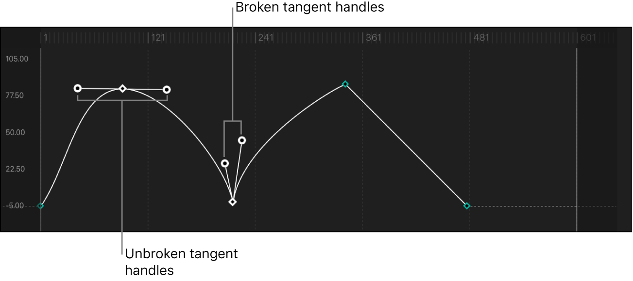Curve with unbroken and broken keyframe point tangent handles