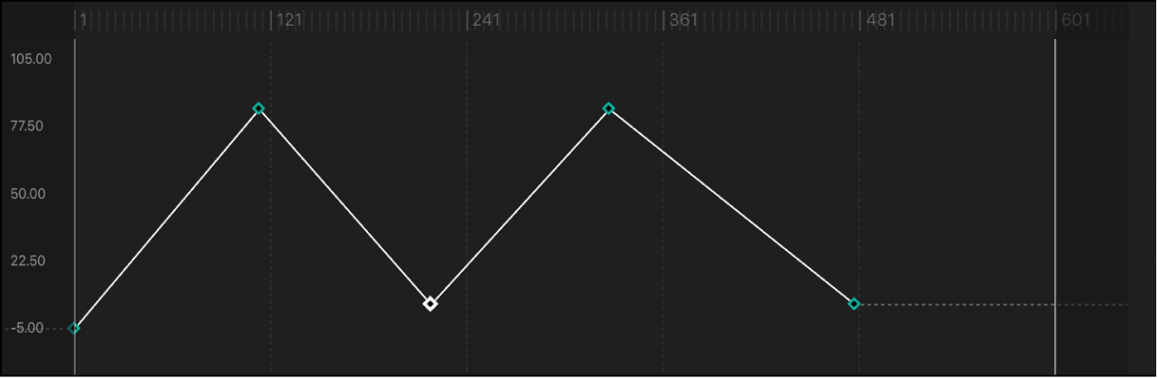 Curve segment set to Linear interpolation method