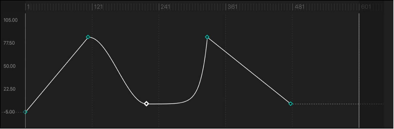 Curve segment set to Exponential interpolation method