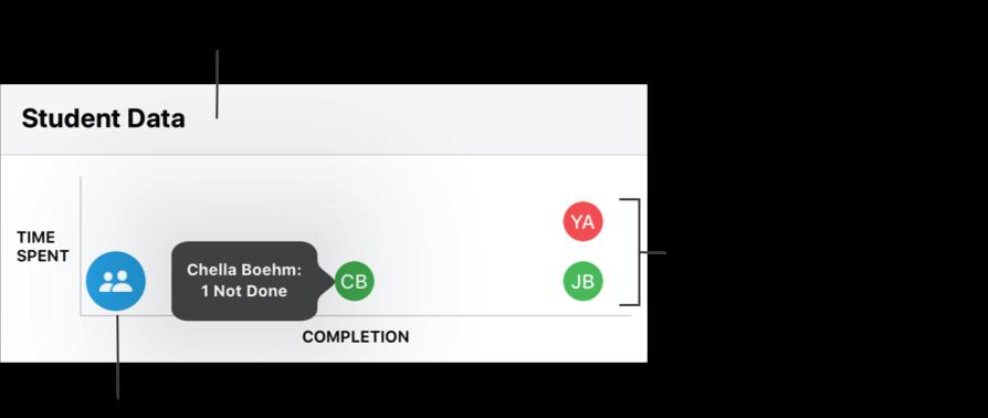 Een voorbeeld van het diagram 'Leerlinggegevens' waarin je ziet dat de meeste leerlingen nog moeten beginnen met de opdrachtactiviteiten, dat één leerling de helft van de activiteiten heeft voltooid en dat twee leerlingen alle activiteiten hebben voltooid. Gebruik het diagram 'Leerlinggegevens' om te kijken hoever leerlingen zijn met alle opdrachtactiviteiten. Tik op een groep leerlingen om afzonderlijke leerlingen te zien of tik op een afzonderlijke leerling om te zien hoeveel activiteiten deze leerling wel of niet heeft voltooid.