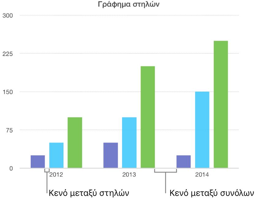 Ένα γράφημα στηλών που δείχνει το κενό μεταξύ στηλών σε σύγκριση με το κενό μεταξύ συνόλων.