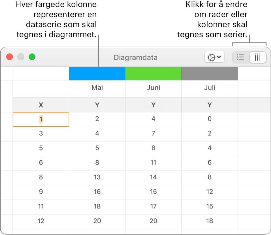 Diagramdataredigeringen, som viser dataserien tegnet i søyler.