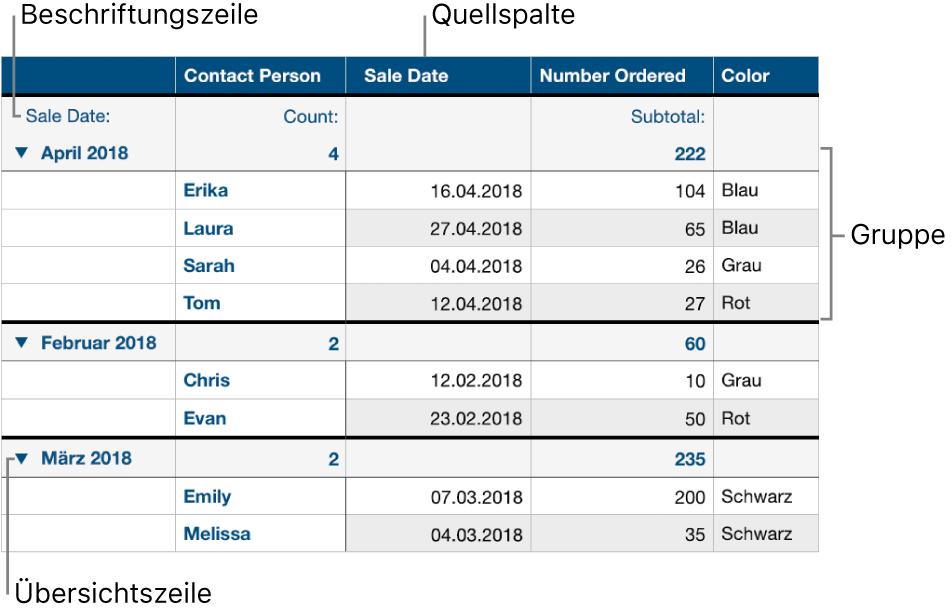 Eine kategorisierte Tabelle mit der Quellenspalte, Gruppen, Zusammenfassungszeile und Beschriftungszeile