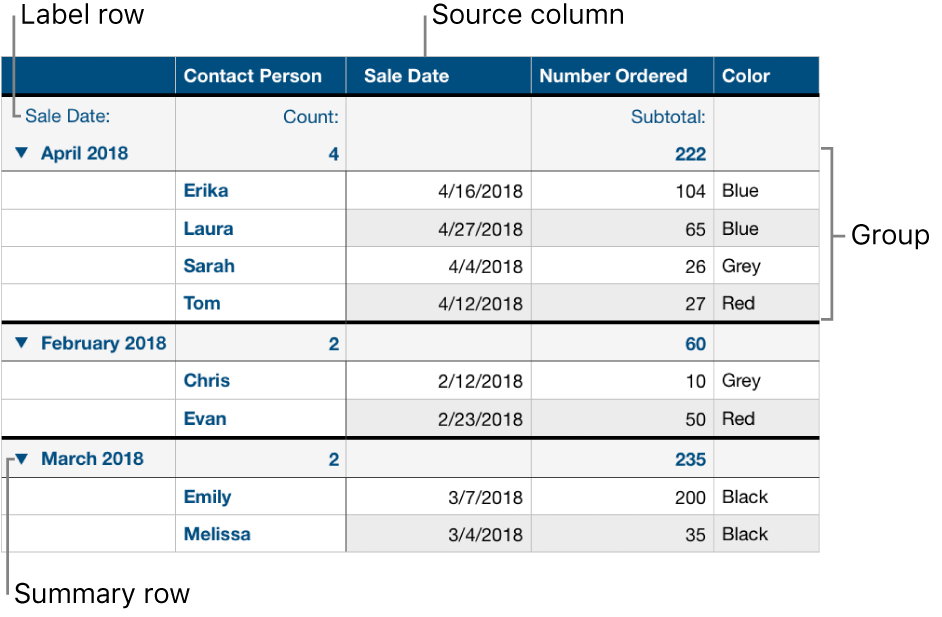 A categorized table showing the source column, groups, summary row, and label row.