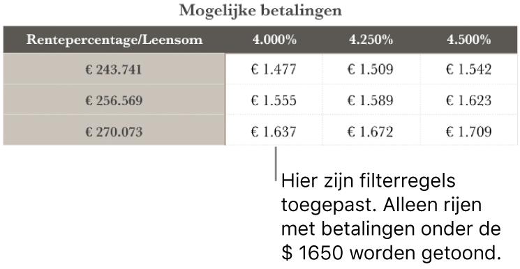 Een hypotheektabel na filteren voor voordelige rentetarieven.