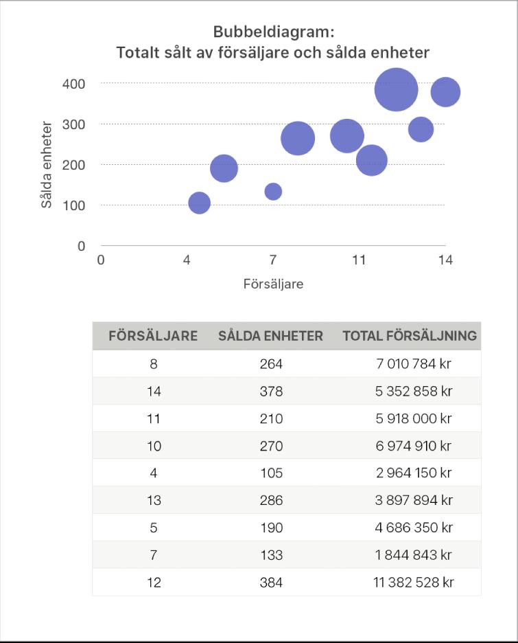 Ett bubbeldiagram som visar försäljningen som en funktion av antalet försäljare och antalet sålda enheter.