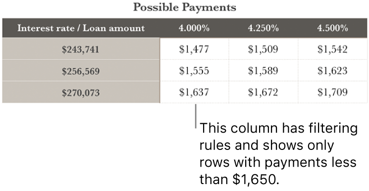 A mortgage table shown after filtering for affordable interest rates.