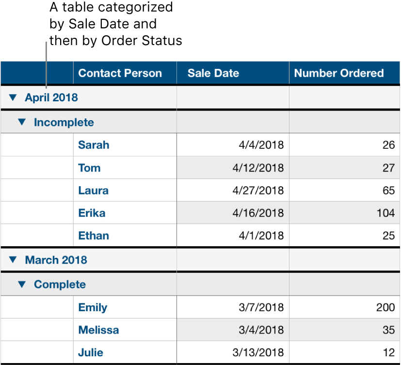 A table showing data categorized by sale date with order status as a subcategory.