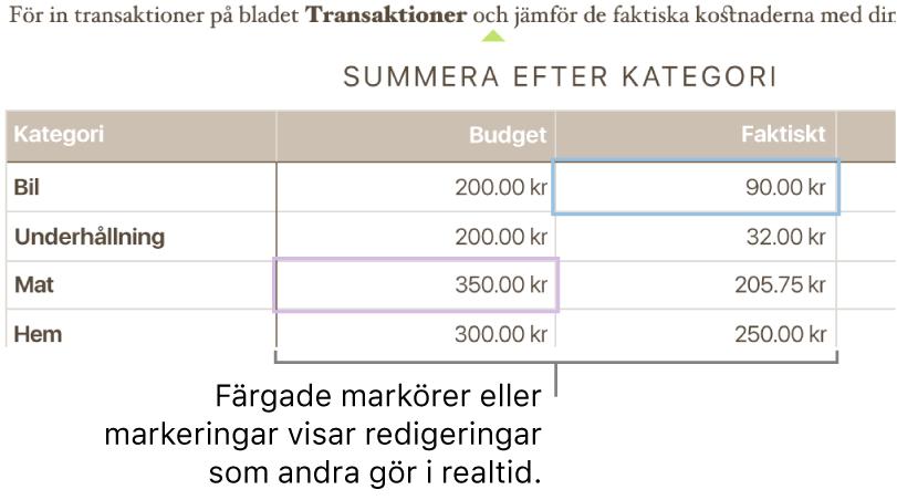 Färgade trianglar under text som visar var olika personer redigerar.