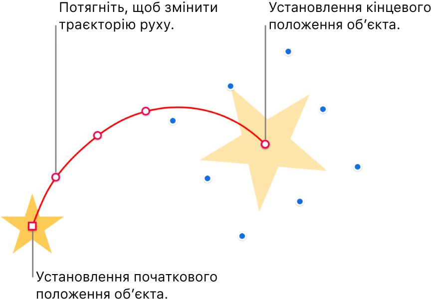 Об'єкт з власною траєкторією переміщення. Непрозорий об'єкт позначає початкове розташування, а об'єкт-привид— кінцеве положення. Щоб змінити форму траєкторії, можна перетягувати точки вздовж неї.