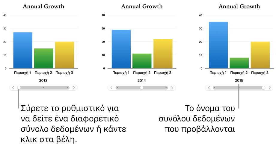 Τρία στάδια ενός διαδραστικού γραφήματος, όπου στο καθένα εμφανίζεται ένα διαφορετικό σύνολο δεδομένων.