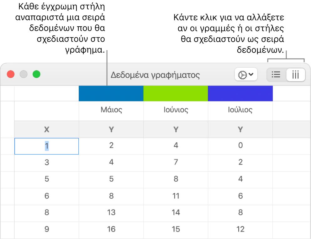 Ο επεξεργαστής δεδομένων γραφημάτων με επεξηγήσεις στις κεφαλίδες στηλών και τα κουμπιά για την επιλογή γραμμών ή στηλών για τη σειρά δεδομένων.