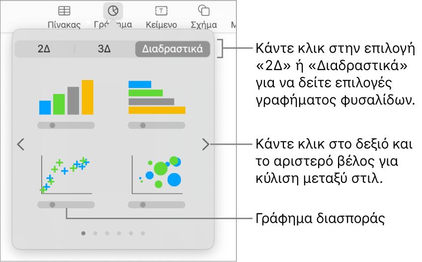 Μια εικόνα που παρουσιάζει τους διάφορους τύπους γραφημάτων που μπορείτε να προσθέσετε στο σλάιντ σας, με μια επεξήγηση στο γράφημα διασποράς.