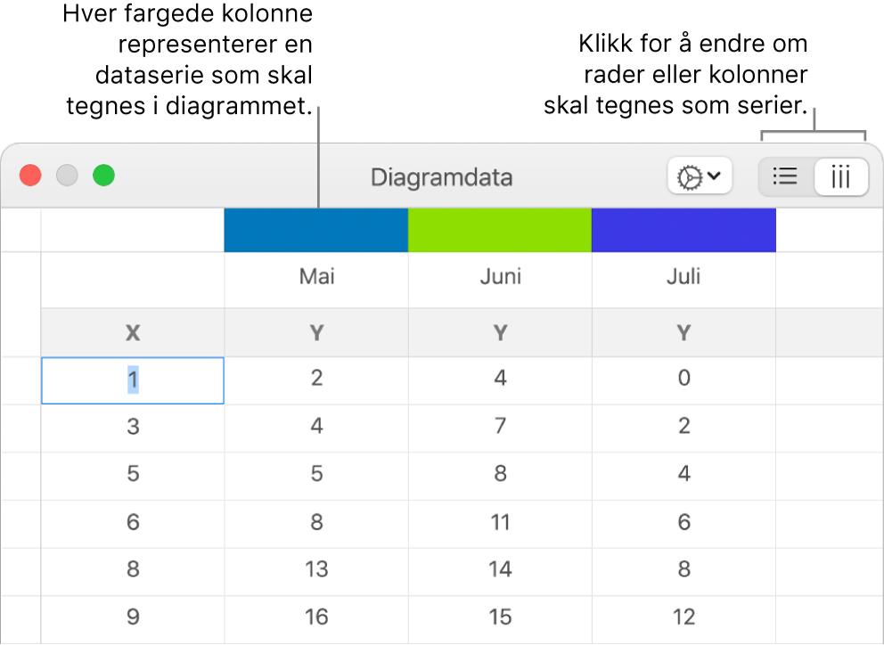 Diagramdataredigeringen, med bildeforklaringer for kolonnetitlene og knappene for å velge rader eller kolonner for dataseriene.