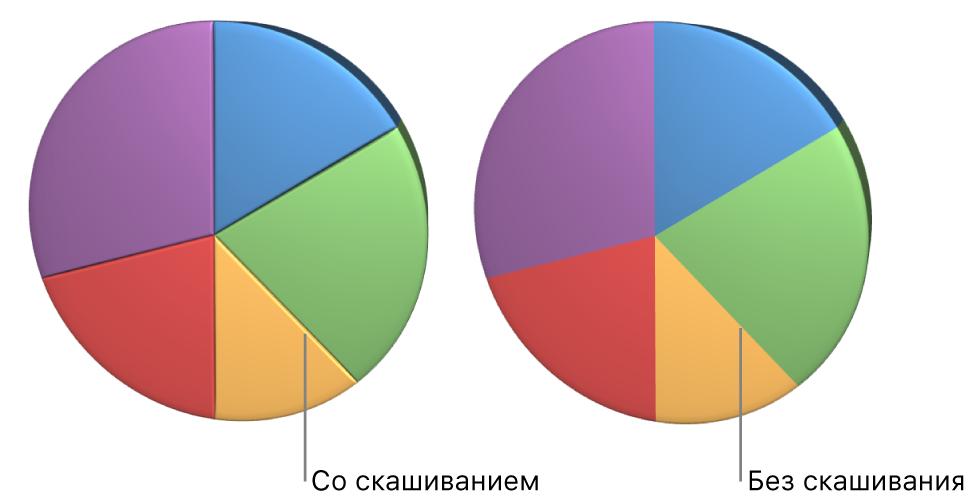 Круговая 3D-диаграмма сусеченными краями.
