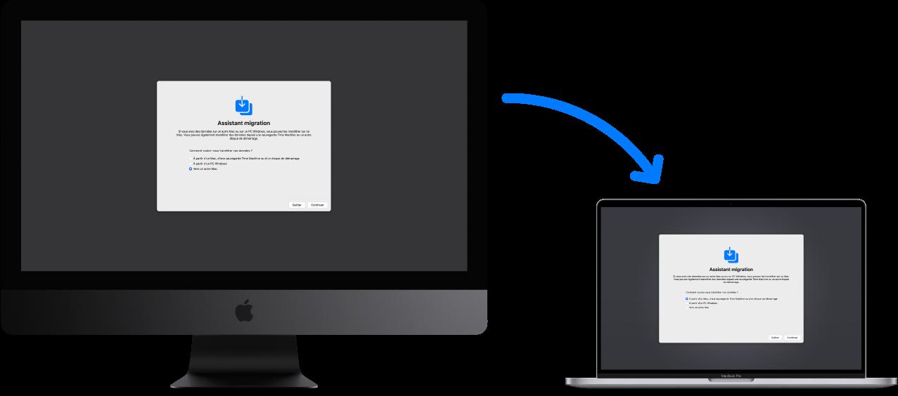 Un ancien iMac affichant l'écran de l'Assistant migration, avec une flèche pointant vers un nouveau MacBookPro affichant également l'écran de l'Assistant migration.
