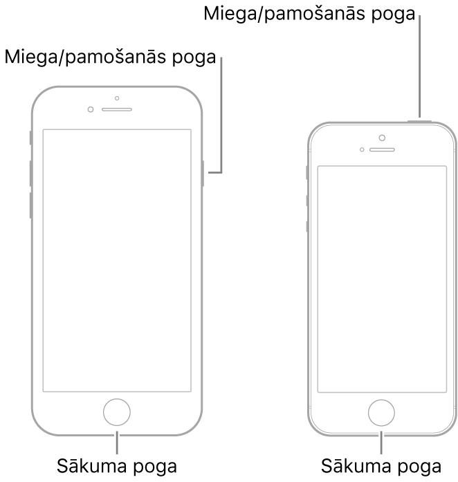 Ilustrācija ar divu veidu iPhone modeļiem; abiem ekrāns ir pavērsts uz augšu. Abiem apakšdaļā ir sākuma pogas. Modelim pa kreisi miega/pamošanās poga atrodas ierīces labajā pusē, augšdaļā, bet modelim pa kreisi miega/pamošanās poga ir ierīces augšdaļā, labajā pusē.