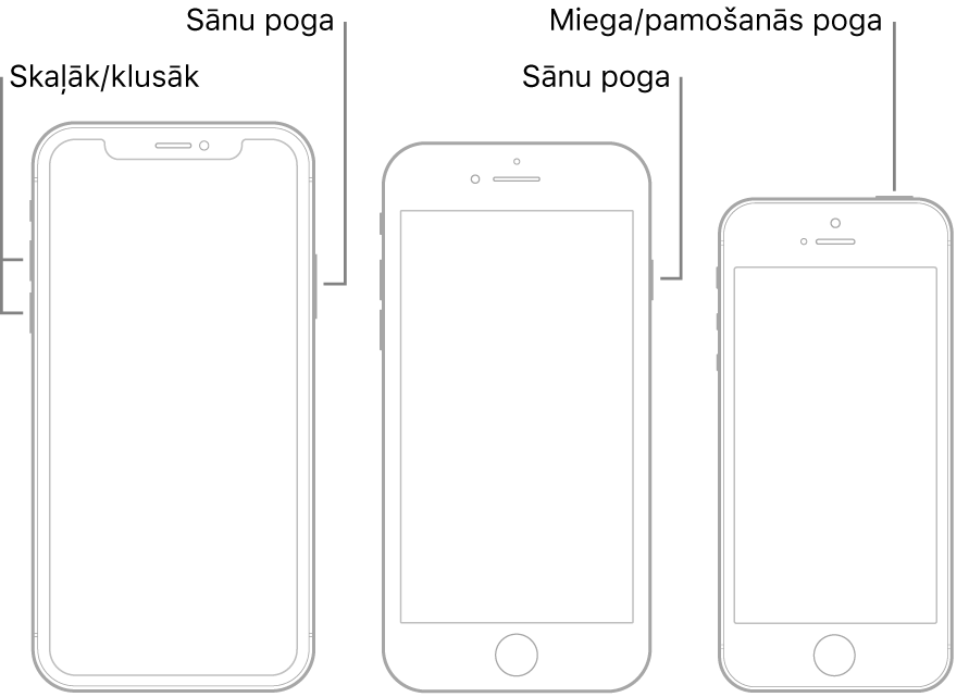Ilustrācija ar trīs dažādiem iPhone modeļiem; visiem ekrāns ir pavērsts uz augšu. Ilustrācijā pa kreisi redzamas skaļuma palielināšanas un samazināšanas pogas ierīces kreisajā pusē. Sānu poga ir redzama labajā pusē. Vidējā ilustrācijā ir redzama sānu poga, kas atrodas ierīces labajā pusē. Ilustrācijā pa labi ir redzama miega/pamošanās poga, kas atrodas ierīces augšpusē.