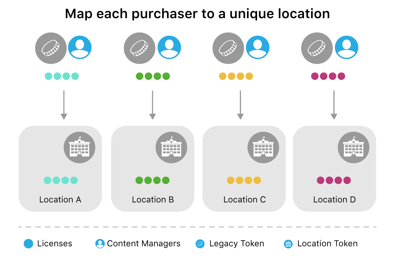 A diagram mapping each purchaser to a unique location.