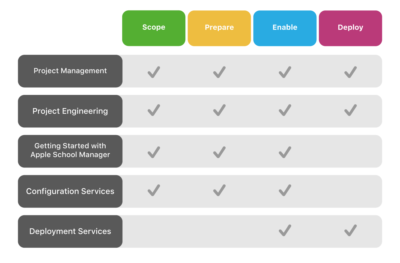 Apple Professional Services offerings in the different phases of Apple device deployment.