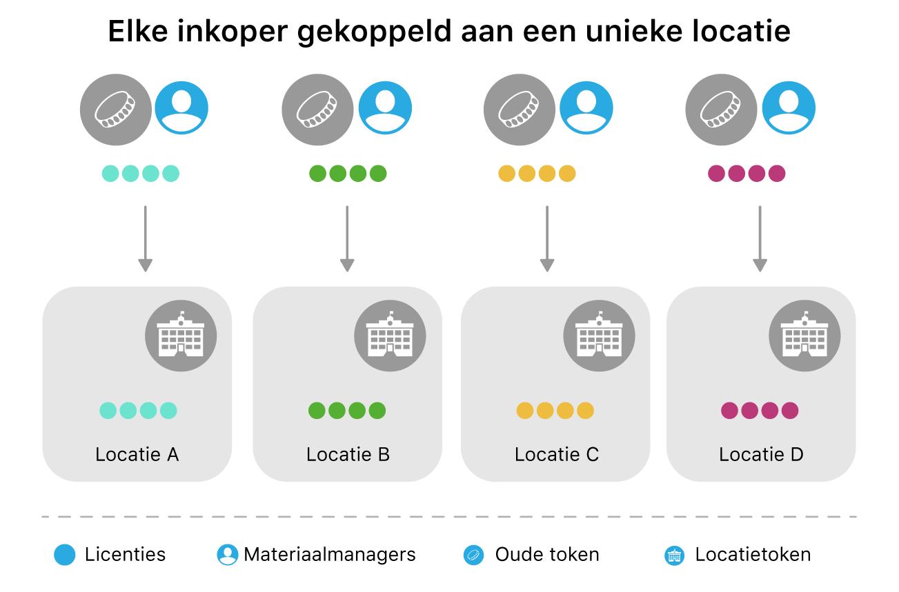 Een schema waarin iedere inkoper is gekoppeld aan een unieke locatie.