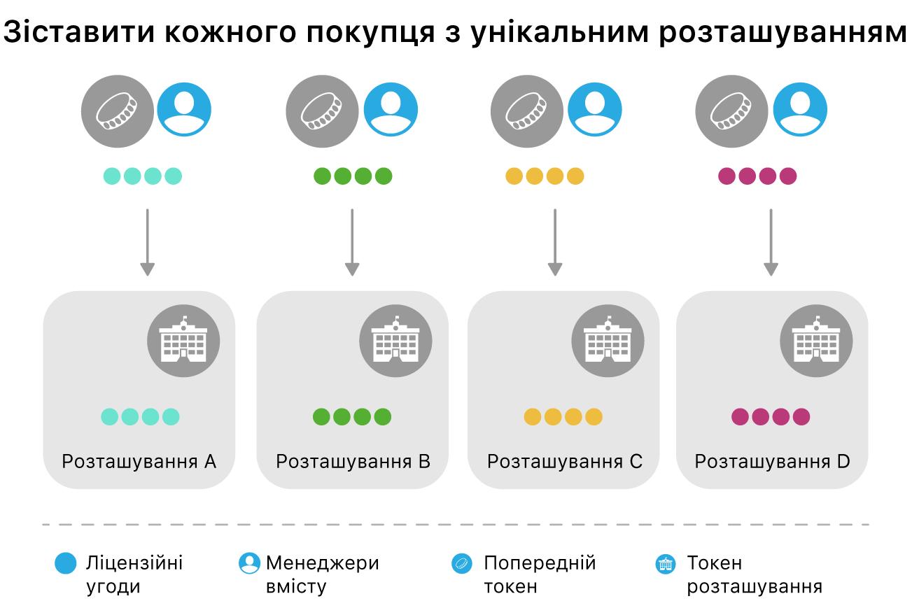 Діаграма зіставлення покупців з унікальними місцями.