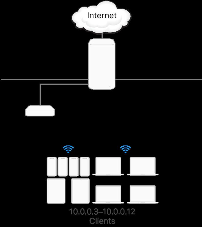 Un servidor d'emmagatzematge en memòria cau amb una sola subxarxa.