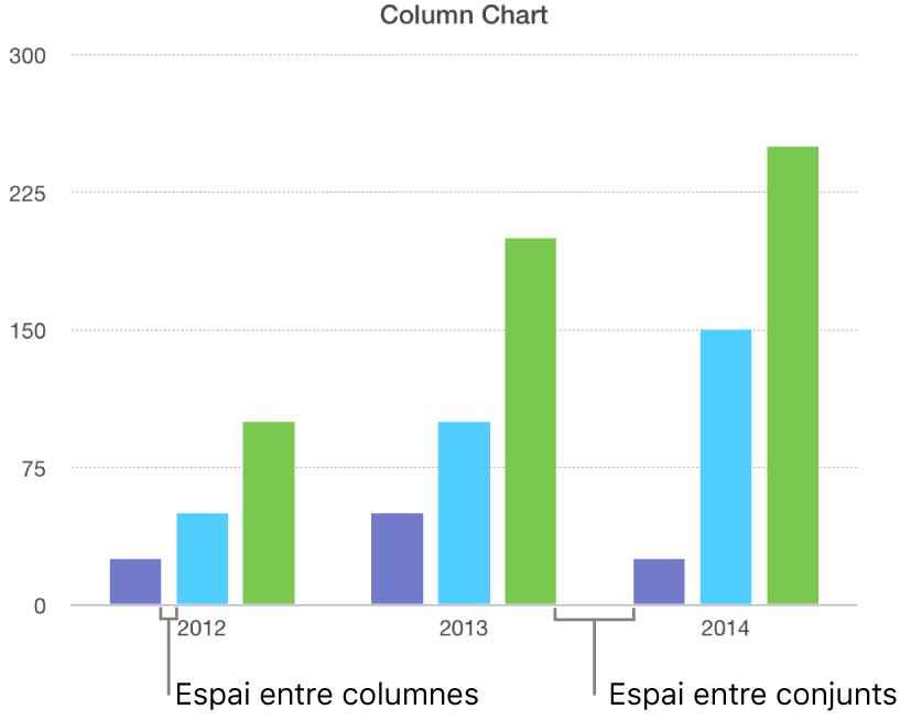 Un gràfic de columnes que mostra l'espai entre les columnes respecte de l'espai entre els conjunts.
